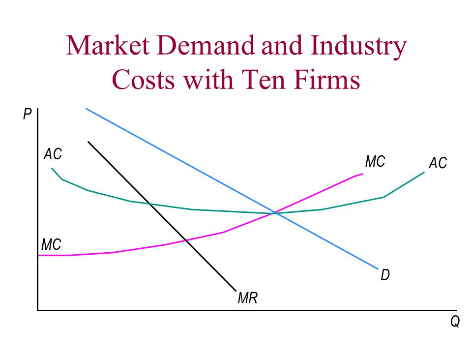 Market Demand and Industry Costs with Ten Firms MR P D MC AC MC AC Q $12 200