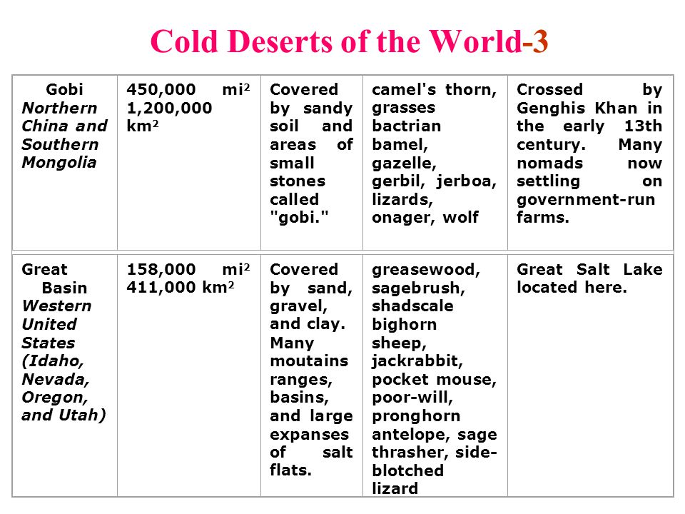 Cold Deserts of the World-3 Gobi Northern China and Southern Mongolia 450,000 mi 2 1,200,000 km 2 Covered by sandy soil and areas of small stones call