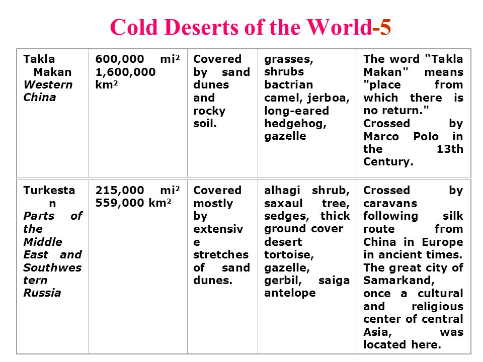Cold Deserts of the World-5 Takla Makan Western China 600,000 mi 2 1,600,000 km 2 Covered by sand dunes and rocky soil. grasses, shrubs bactrian camel