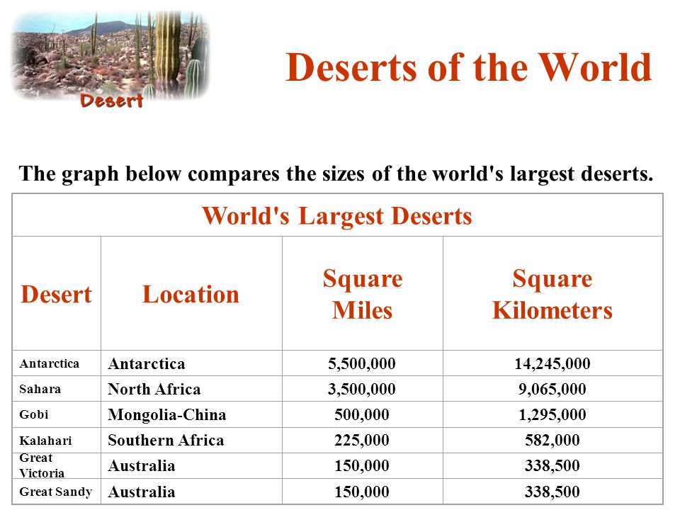 Deserts of the World The graph below compares the sizes of the world's largest deserts. World's Largest Deserts DesertLocation Square Miles Square Kil