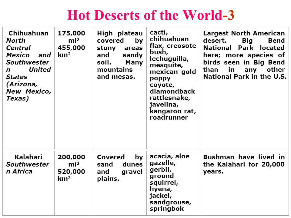 Hot Deserts of the World-3 Chihuahuan North Central Mexico and Southwester n United States (Arizona, New Mexico, Texas) 175,000 mi 2 455,000 km 2 High