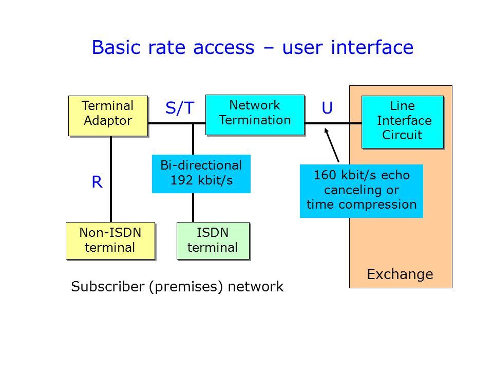 Basic rate access – user interface Exchange Terminal Adaptor ISDN terminal Network Termination Non-ISDN terminal Line Interface Circuit Line Interface