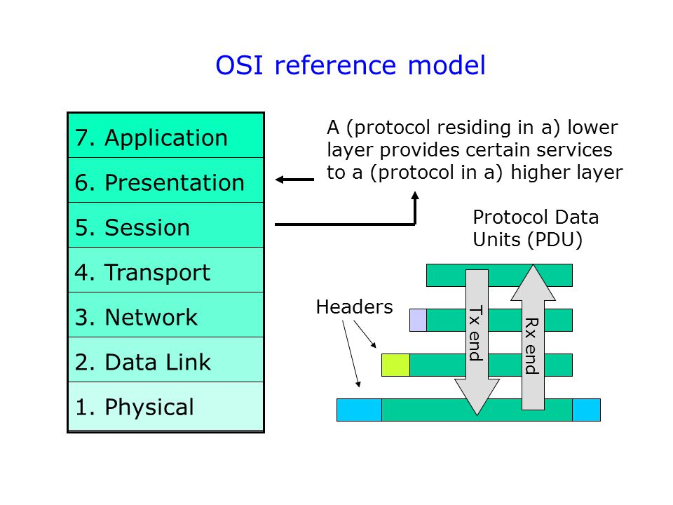 7. Application 6. Presentation 5. Session 4. Transport 3. Network 2. Data Link 1. Physical OSI reference model A (protocol residing in a) lower layer