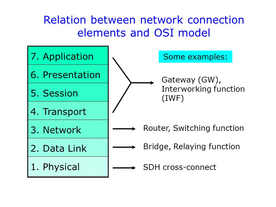 7. Application 6. Presentation 5. Session 4. Transport 3. Network 2. Data Link 1. Physical Relation between network connection elements and OSI model