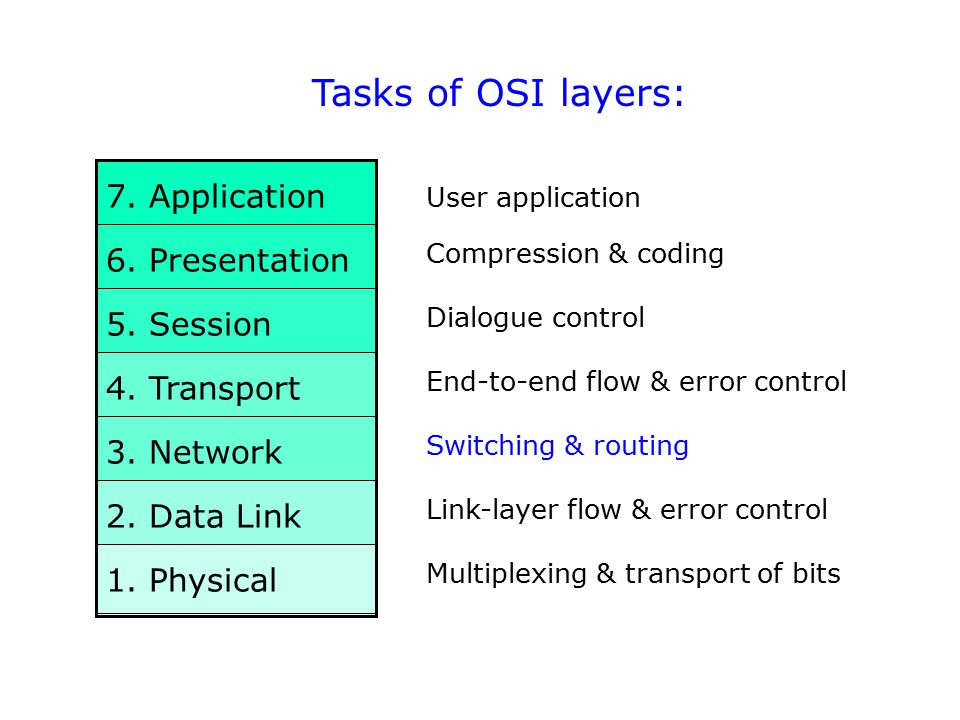 7. Application 6. Presentation 5. Session 4. Transport 3. Network 2. Data Link 1. Physical Tasks of OSI layers: Multiplexing & transport of bits Switc