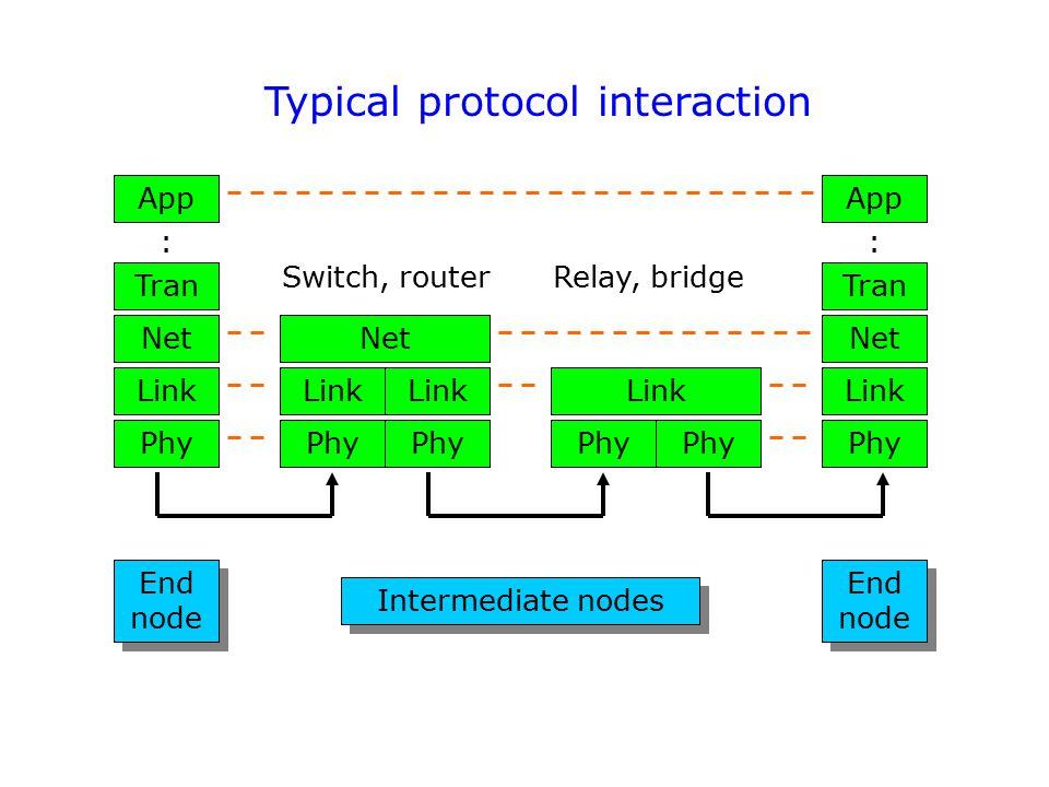 Typical protocol interaction End node End node Intermediate nodes End node End node Phy Link Net Tran App : Phy Link Net Tran App : Phy Link Net Phy L