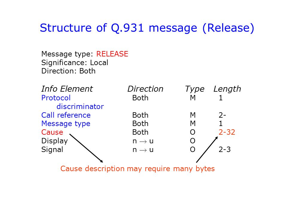 Structure of Q.931 message (Release) Message type: RELEASE Significance: Local Direction: Both Info ElementDirectionTypeLength Protocol Both M 1 discr