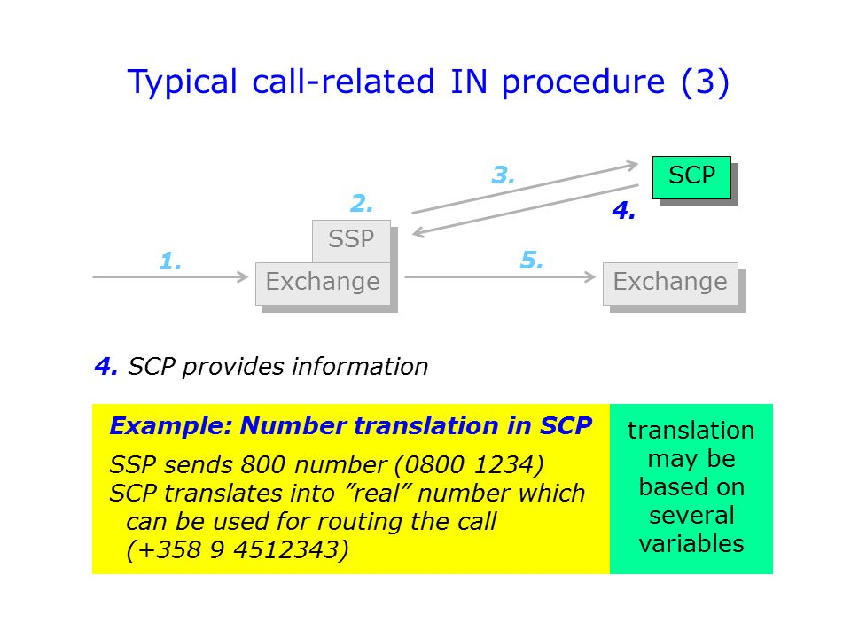 """SSP Exchange 1. 2. 3. 4. 5. Exchange Example: Number translation in SCP SSP sends 800 number (0800 1234) SCP translates into """"real"""" number which can b"""