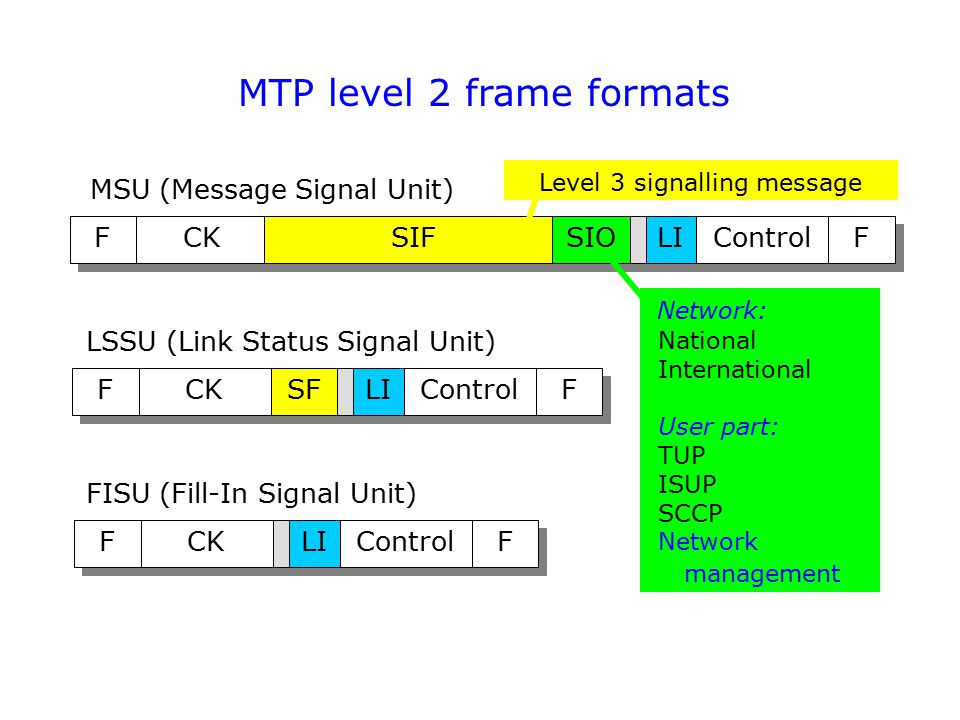 MTP level 2 frame formats F F CK SIF SIO LI Control F F F F CK SF LI Control F F F F CK LI Control F F MSU (Message Signal Unit) LSSU (Link Status Sig