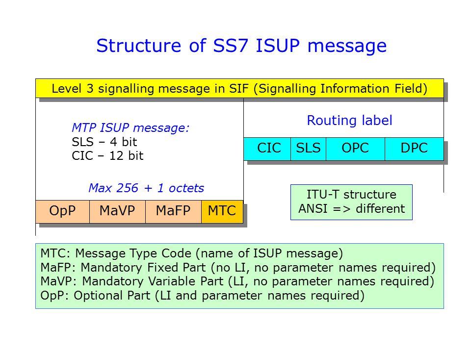 Level 3 signalling message in SIF (Signalling Information Field) Routing label OpP MaVP MaFP MTC CIC SLS OPC DPC MTP ISUP message: SLS – 4 bit CIC – 1