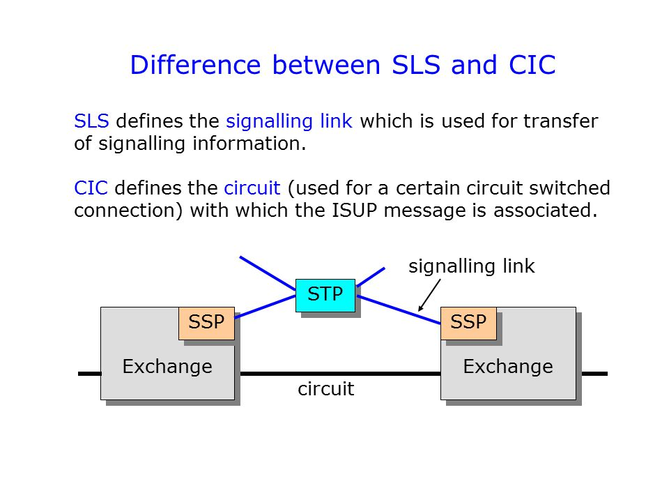 Difference between SLS and CIC SLS defines the signalling link which is used for transfer of signalling information. CIC defines the circuit (used for