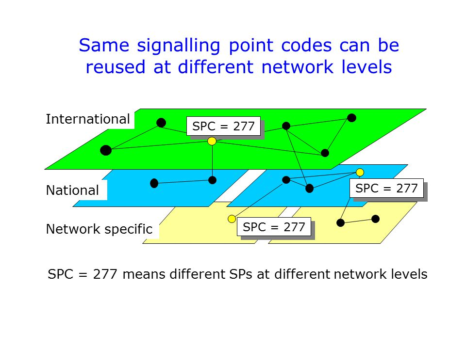 Same signalling point codes can be reused at different network levels SPC = 277 International National Network specific SPC = 277 means different SPs