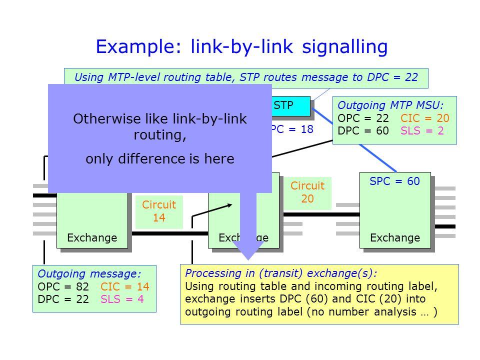 Example: link-by-link signalling Exchange SPC = 82 Circuit 14 SPC = 22SPC = 60 Circuit 20 SPC = 18SPC = 15 STP SL 4 Outgoing MTP MSU: OPC = 22 CIC = 2