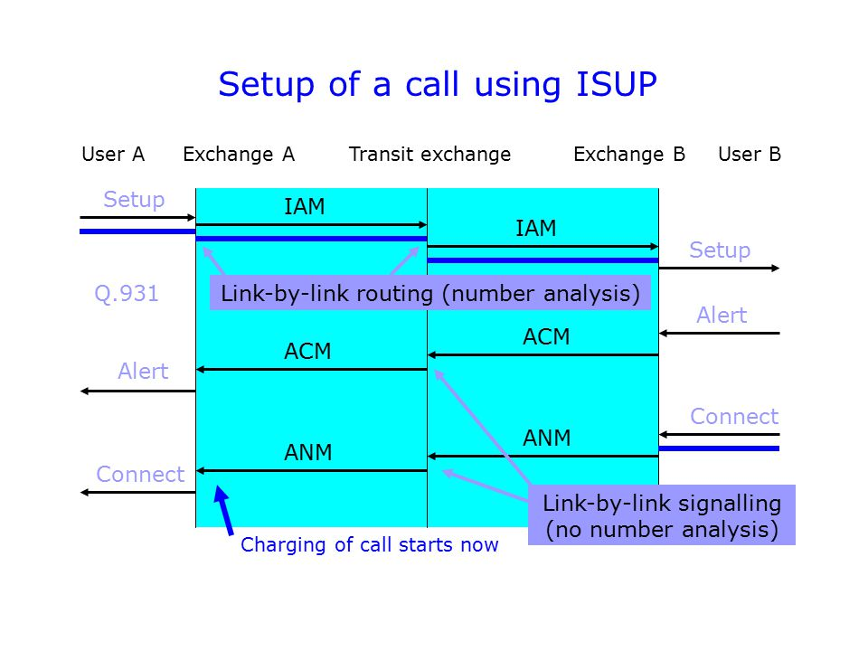 Setup of a call using ISUP Exchange AExchange BTransit exchangeUser AUser B Setup IAM Setup Alert Connect ACM ANM ACM ANM Alert Connect Charging of ca