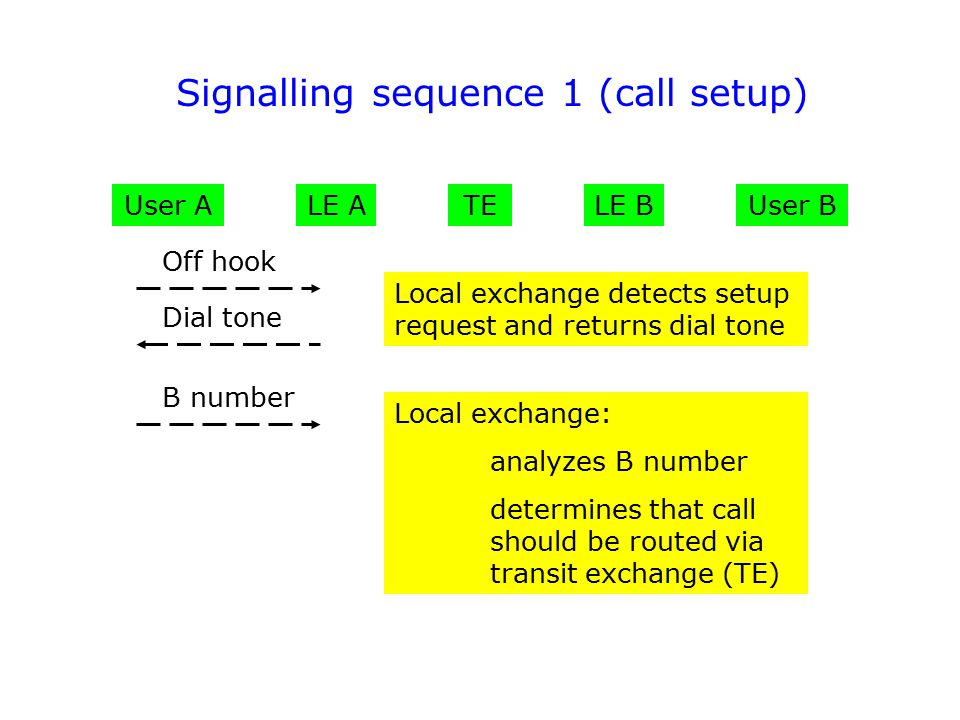 User AUser B Off hook Dial tone B number Local exchange detects setup request and returns dial tone Local exchange: analyzes B number determines that