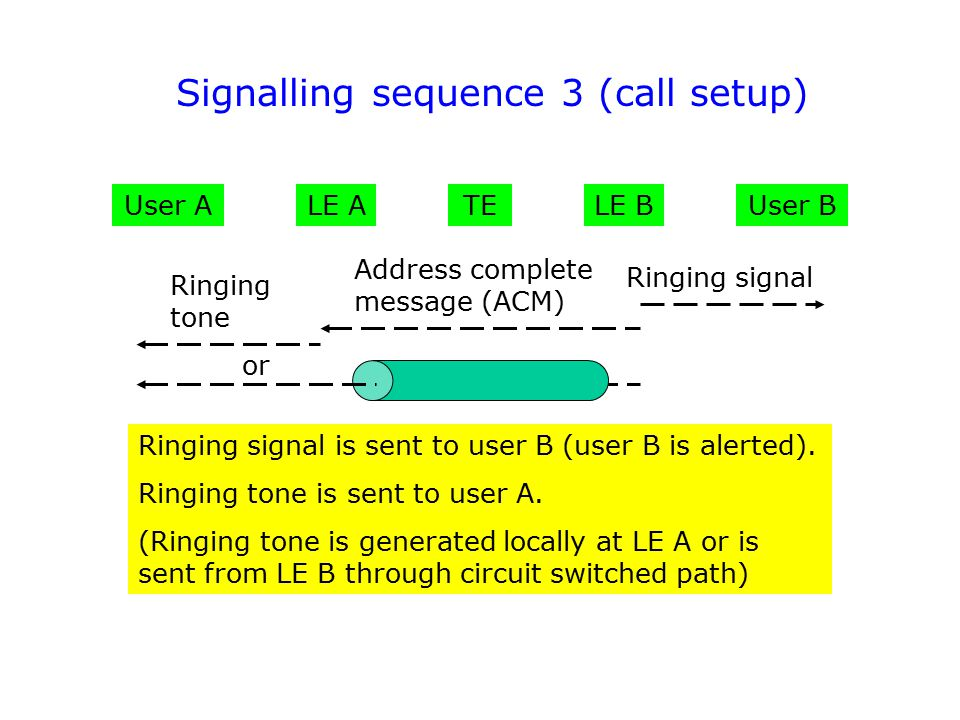 User AUser B Address complete message (ACM) LE ALE BTE Ringing signal Ringing tone Ringing signal is sent to user B (user B is alerted). Ringing tone