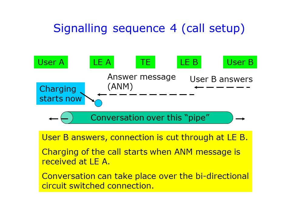 User AUser B Answer message (ANM) LE ALE BTE User B answers User B answers, connection is cut through at LE B. Charging of the call starts when ANM me