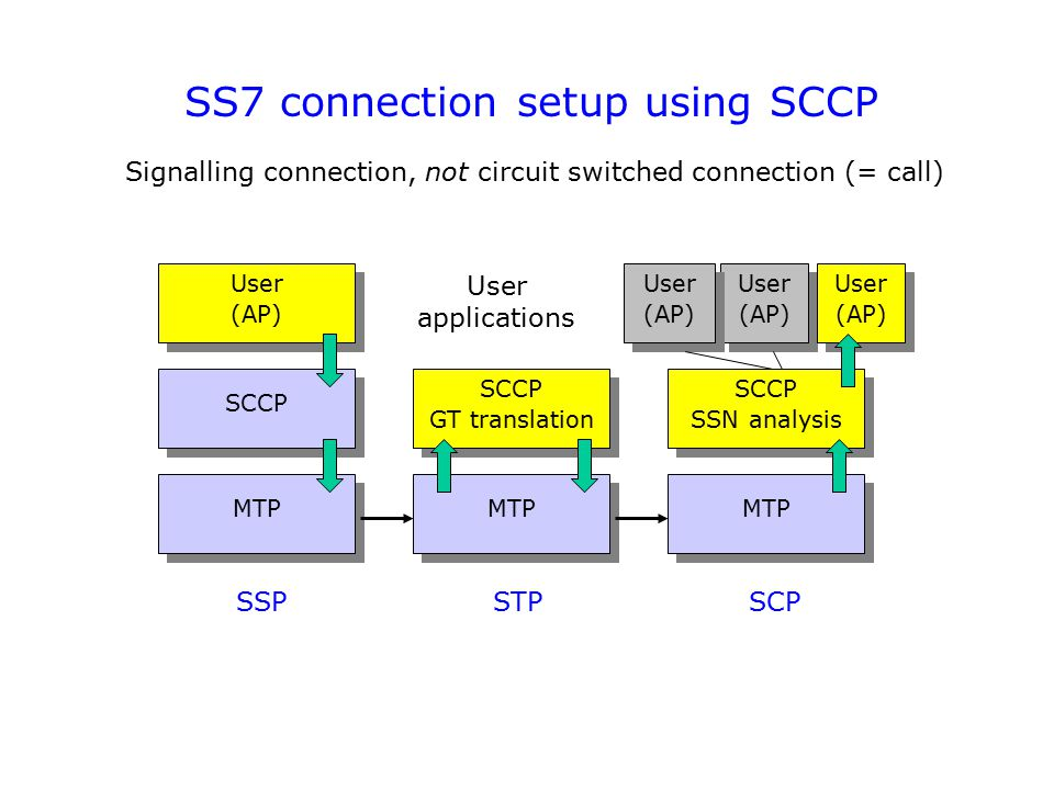 SS7 connection setup using SCCP Signalling connection, not circuit switched connection (= call) SCCP GT translation SCCP GT translation SSP STP SCP MT
