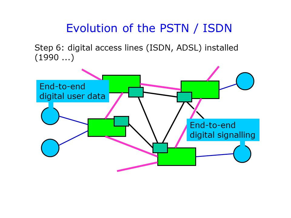 Step 6: digital access lines (ISDN, ADSL) installed (1990...) End-to-end digital user data End-to-end digital signalling Evolution of the PSTN / ISDN