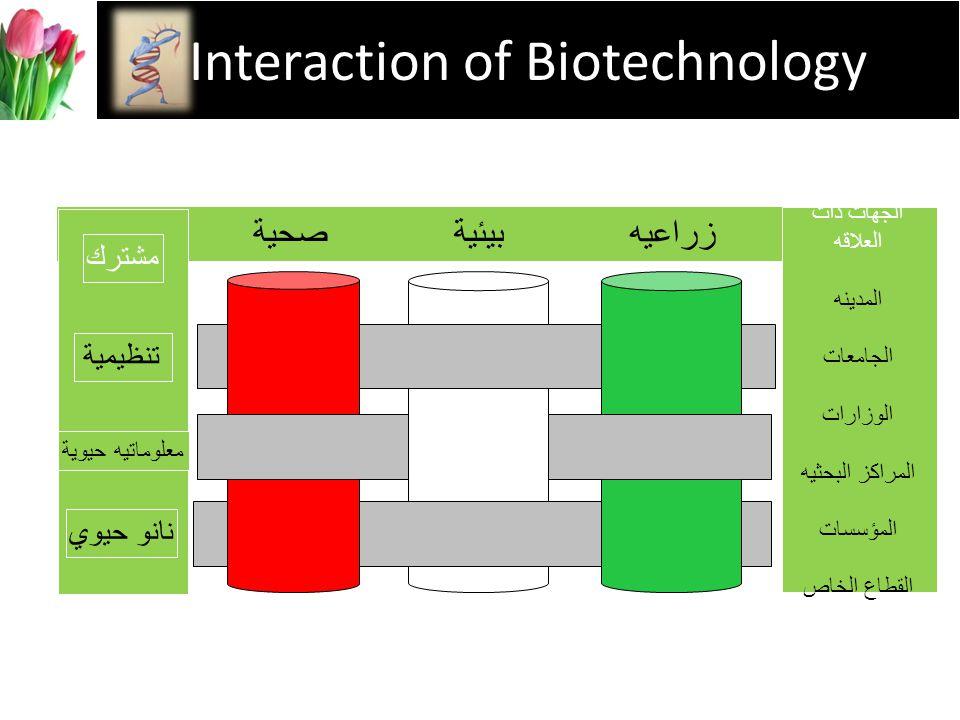 Interaction of Biotechnology زراعيه بيئيةصحية الجهات ذات العلاقه المدينه الجامعات الوزارات المراكز البحثيه المؤسسات القطاع الخاص معلوماتيه حيوية نانو