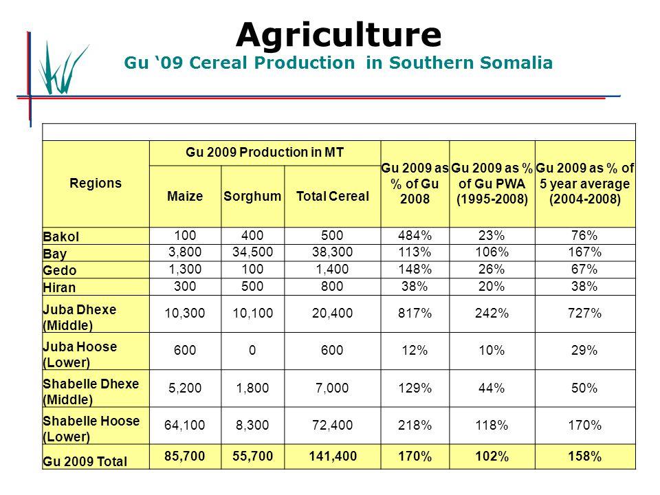 Agriculture Gu '09 Cereal Production in Southern Somalia Regions Gu 2009 Production in MT Gu 2009 as % of Gu 2008 Gu 2009 as % of Gu PWA (1995-2008) G