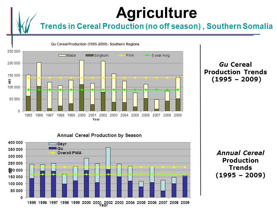 Agriculture Trends in Cereal Production (no off season), Southern Somalia Gu Cereal Production Trends (1995 – 2009) Annual Cereal Production Trends (1995 – 2009)