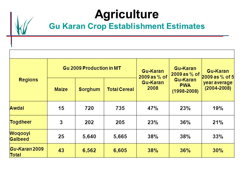 Agriculture Gu Karan Crop Establishment Estimates Regions Gu 2009 Production in MT Gu-Karan 2009 as % of Gu-Karan 2008 Gu-Karan 2009 as % of Gu-Karan PWA (1998-2008) Gu-Karan 2009 as % of 5 year average (2004-2008) MaizeSorghumTotal Cereal Awdal 1572073547%23%19% Togdheer 320220523%36%21% Woqooyi Galbeed 255,6405,66538% 33% Gu-Karan 2009 Total 436,5626,60538%36%30%
