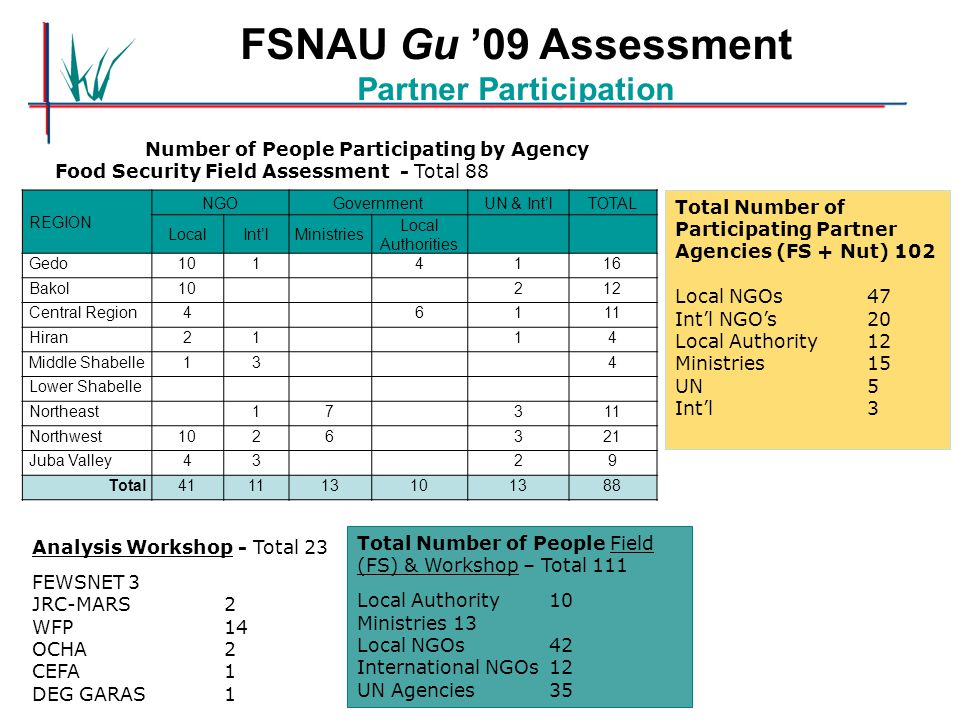 FSNAU Gu '09 Assessment Partner Participation Total Number of People Field (FS) & Workshop – Total 111 Local Authority 10 Ministries 13 Local NGOs42 I