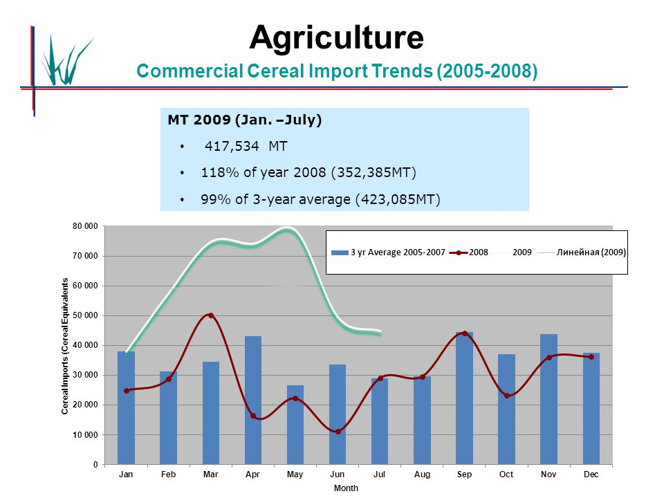 Agriculture Commercial Cereal Import Trends (2005-2008) MT 2009 (Jan.