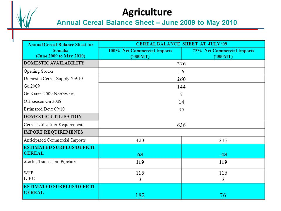 Local Cereal Production and Food Aid Availability in Southern Regions Agriculture Annual Cereal Balance Sheet – June 2009 to May 2010 Annual Cereal Ba