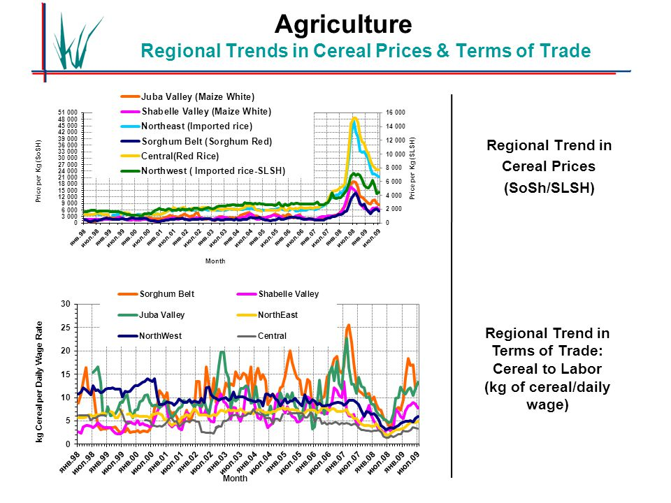 Agriculture Regional Trends in Cereal Prices & Terms of Trade Regional Trend in Cereal Prices (SoSh/SLSH) Regional Trend in Terms of Trade: Cereal to Labor (kg of cereal/daily wage)