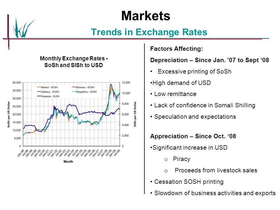 Trends in Exchange Rates Factors Affecting: Depreciation – Since Jan.