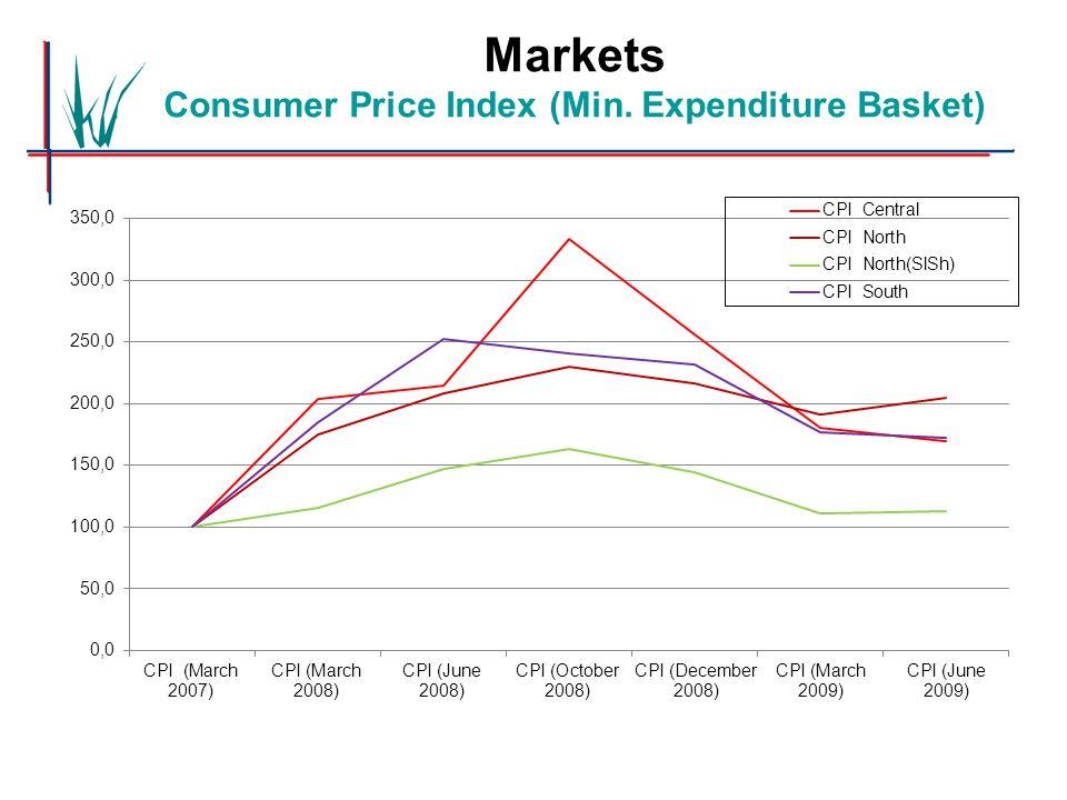 Markets Consumer Price Index (Min. Expenditure Basket)