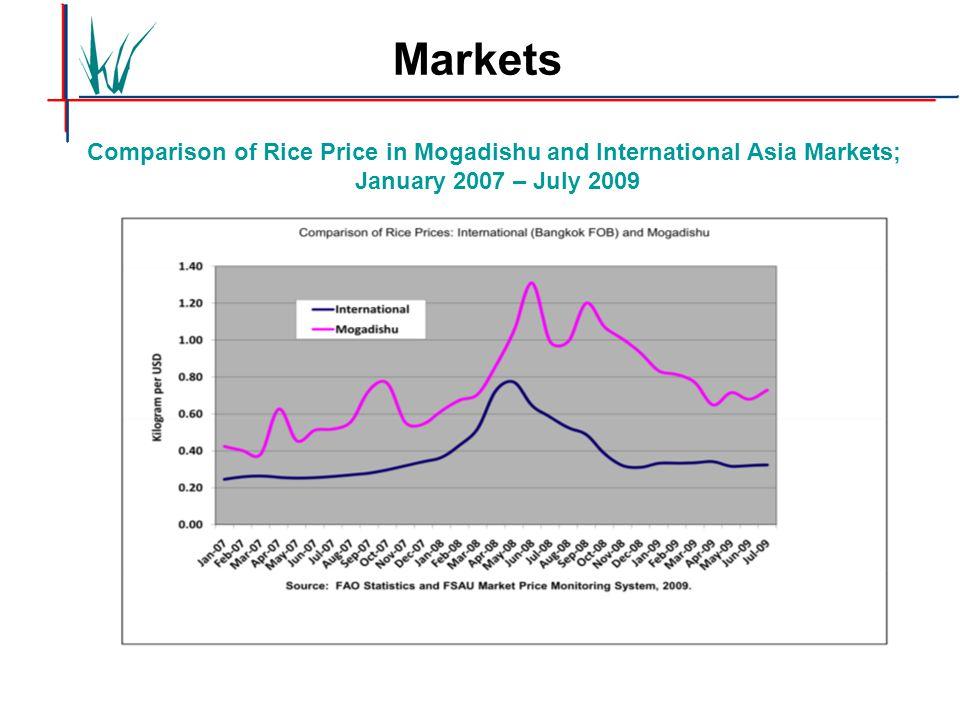 Comparison of Rice Price in Mogadishu and International Asia Markets; January 2007 – July 2009 Markets