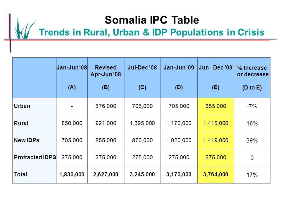 Jan-Jun 08 (A) Revised Apr-Jun 08 (B) Jul-Dec 08 (C) Jan-Jun 09 (D) Jun –Dec '09 (E) % Increase or decrease (D to E) Urban-576,000705,000 655,000-7% Rural850,000921,0001,395,0001,170,0001,415,00016% New IDPs705,000855,000870,0001,020,0001,419,00039% Protracted IDPS275,000 0 Total1,830,0002,627,0003,245,0003,170,0003,764,00017% Somalia IPC Table Trends in Rural, Urban & IDP Populations in Crisis
