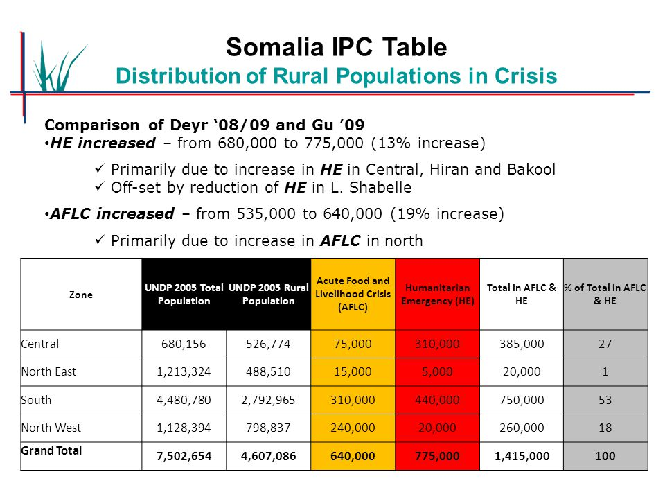 Somalia IPC Table Distribution of Rural Populations in Crisis Comparison of Deyr '08/09 and Gu '09 HE increased – from 680,000 to 775,000 (13% increas