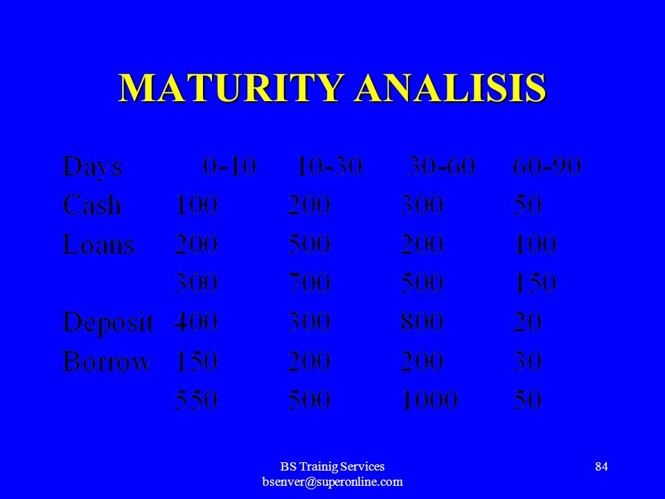 BS Trainig Services bsenver@superonline.com 83 LIQUIDITY RATIO ANALISIS LIQUIDITY 8. Brokered Deposits ----------------------------------------- Earni