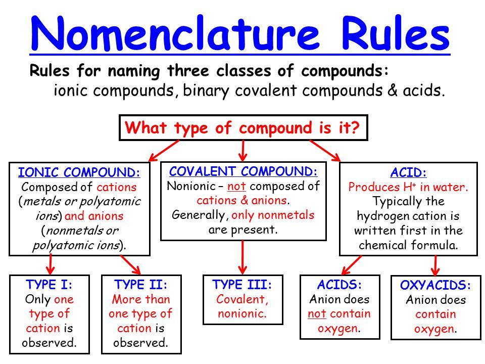 Nomenclature Rules Rules for naming three classes of compounds: ionic compounds, binary covalent compounds & acids.