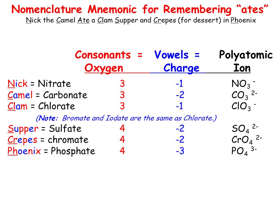 Consonants = Vowels = Polyatomic Oxygen ChargeIon Nomenclature Mnemonic for Remembering ates Nick the Camel Ate a Clam Supper and Crepes (for dessert) in Phoenix Nick = Nitrate3 -1NO 3 – Camel = Carbonate3 -2CO 3 2- Clam = Chlorate3 -1ClO 3 - (Note: Bromate and Iodate are the same as Chlorate.) Supper = Sulfate4 -2SO 4 2- Crepes = chromate4 -2CrO 4 2- Phoenix = Phosphate4 -3PO 4 3-