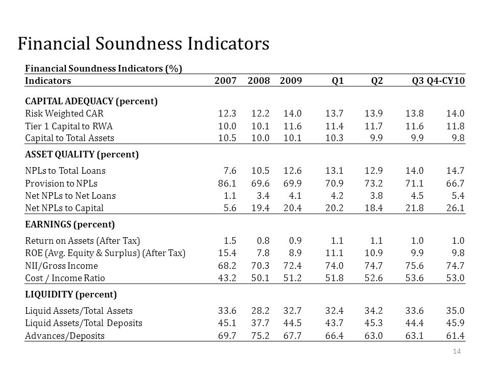 Financial Soundness Indicators (%) Indicators200720082009Q1Q2Q3Q4-CY10 CAPITAL ADEQUACY (percent) Risk Weighted CAR12.312.214.013.713.913.814.0 Tier 1 Capital to RWA10.010.111.611.411.711.611.8 Capital to Total Assets10.510.010.110.39.9 9.8 ASSET QUALITY (percent) NPLs to Total Loans7.610.512.613.112.914.014.7 Provision to NPLs86.169.669.970.973.271.166.7 Net NPLs to Net Loans1.13.44.14.23.84.55.4 Net NPLs to Capital5.619.420.420.218.421.826.1 EARNINGS (percent) Return on Assets (After Tax)1.50.80.91.1 1.0 ROE (Avg.