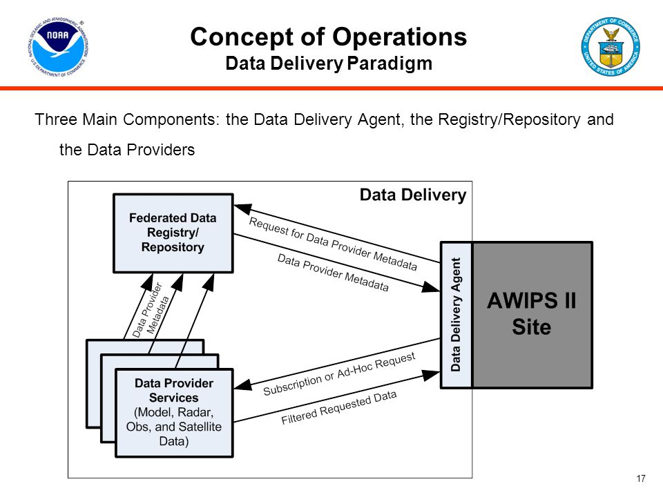 Concept of Operations Data Delivery Paradigm 17 Three Main Components: the Data Delivery Agent, the Registry/Repository and the Data Providers