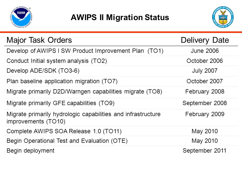 AWIPS II Migration Status Major Task OrdersDelivery Date Develop of AWIPS I SW Product Improvement Plan (TO1)June 2006 Conduct Initial system analysis