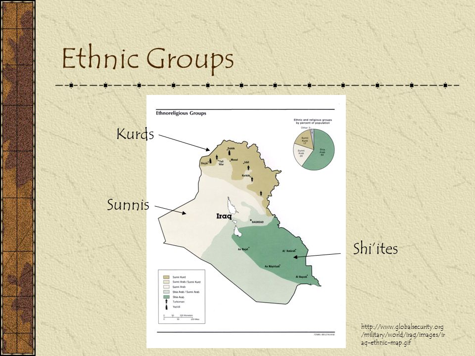 Ethnic Groups Kurds Sunnis Shi'ites http://www.globalsecurity.org /military/world/iraq/images/ir aq-ethnic-map.gif