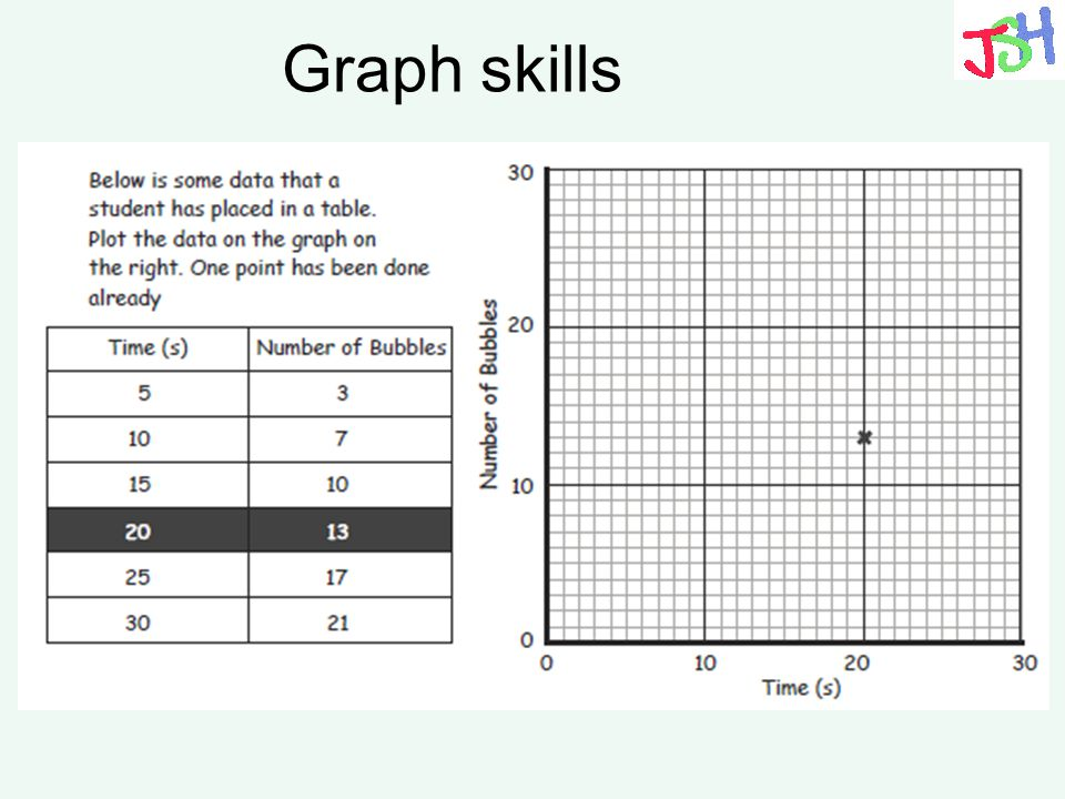 Graph skills