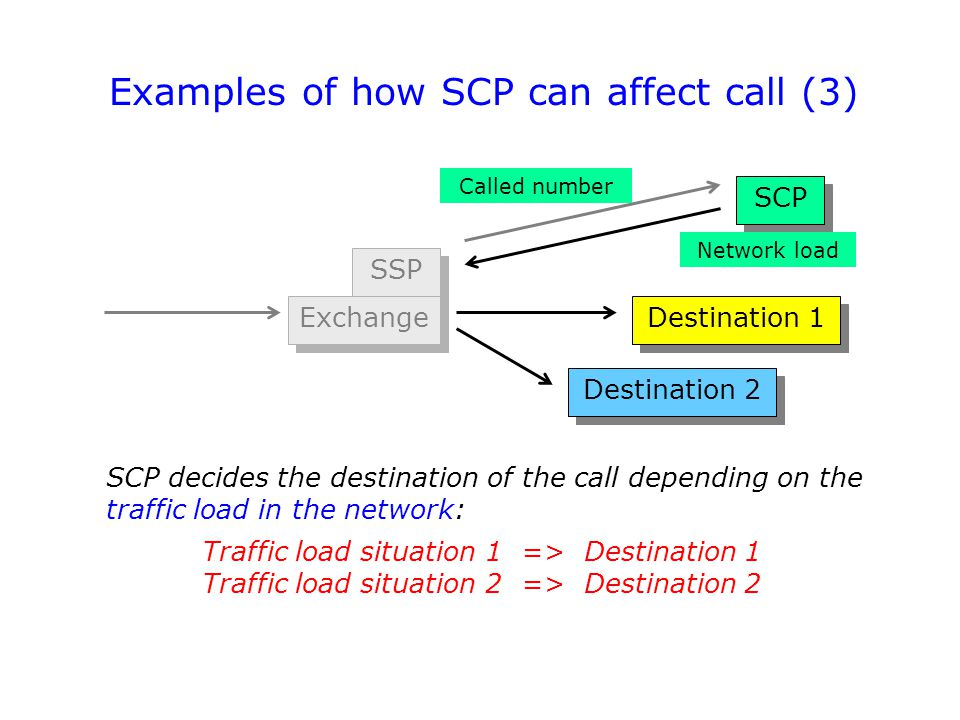 Destination 1 SCP decides the destination of the call depending on the traffic load in the network: Traffic load situation 1 => Destination 1 Traffic