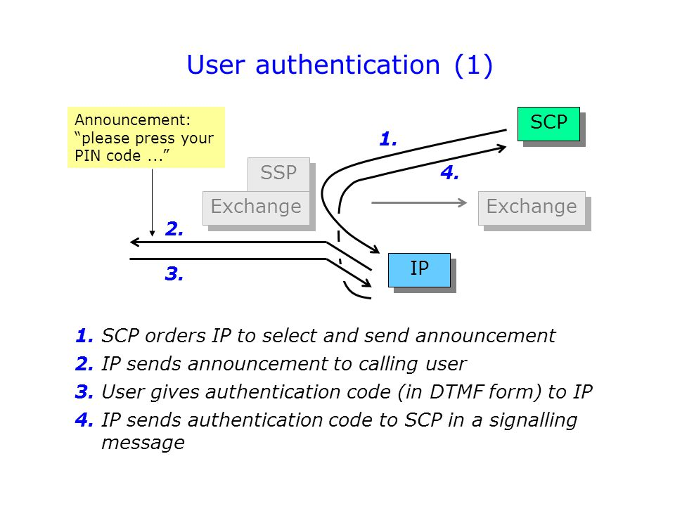SCP User authentication (1) SSP Exchange IP 1. 4. 2. 3. 1. SCP orders IP to select and send announcement 2. IP sends announcement to calling user 3. U
