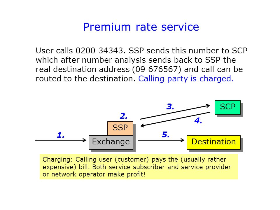Premium rate service User calls 0200 34343. SSP sends this number to SCP which after number analysis sends back to SSP the real destination address (0