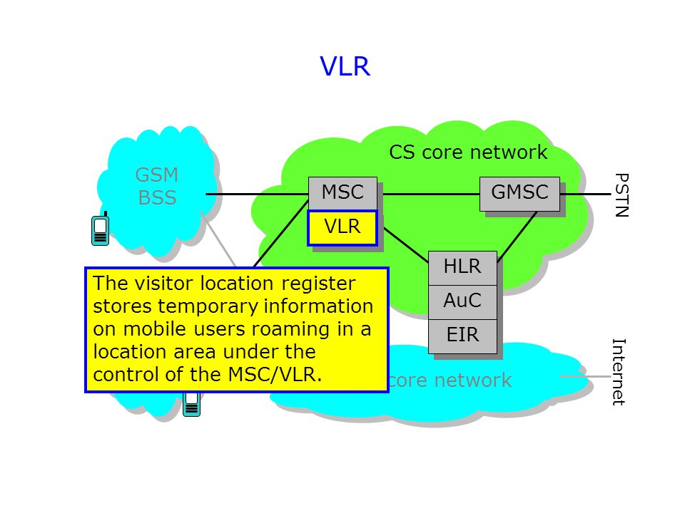 VLR GSM BSS 3G RAN PS core network CS core network GMSC HLR AuC EIR PSTN Internet The visitor location register stores temporary information on mobile