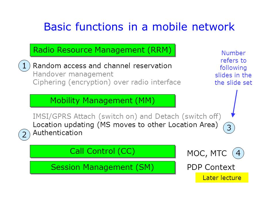 Basic functions in a mobile network Session Management (SM) Call Control (CC) Mobility Management (MM) Radio Resource Management (RRM) MOC, MTC PDP Co