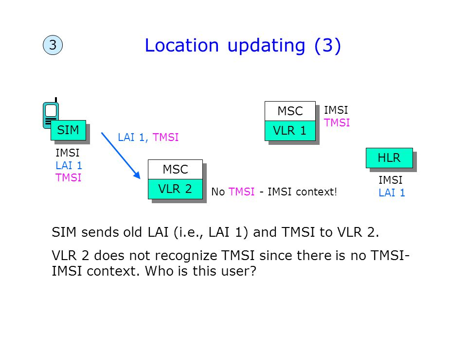 SIM MSC VLR 1 MSC VLR 2 HLR 3 Location updating (3) IMSI LAI 1 SIM sends old LAI (i.e., LAI 1) and TMSI to VLR 2. VLR 2 does not recognize TMSI since